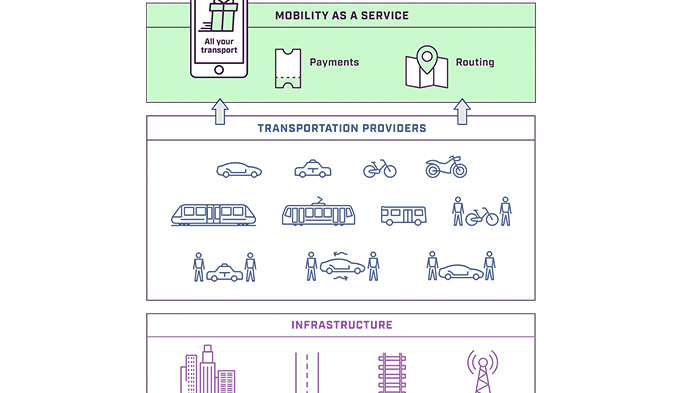 電車にタクシー、自転車まで? 最適な組み合わせが選べるシェアリングエコノミー・サービス『Whim』