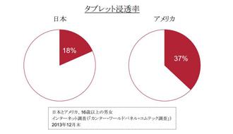 広がるタブレット端末の需要、世帯普及率18%まで増加
