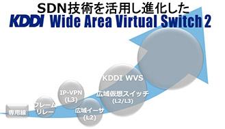 SDN全面導入で企業のICT環境を革新する「KDDI Wide Area Virtual Switch 2」